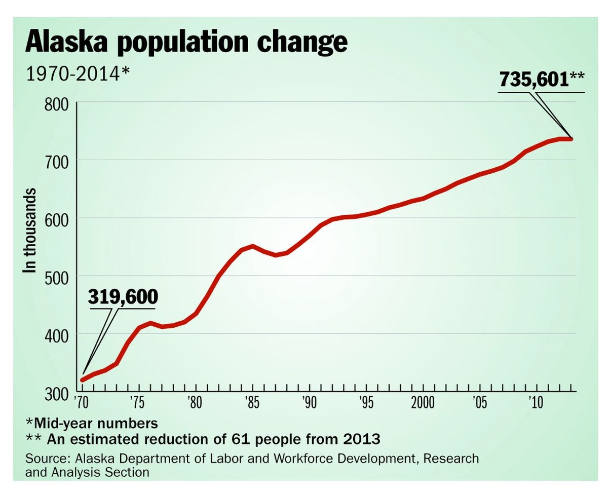 Report: Alaska population drops for first time in 26 years ...