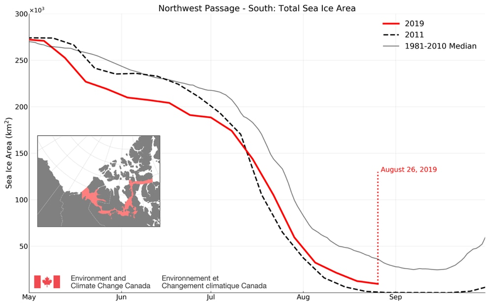 The current track of sea ice extent along the southern route in the Northwest Passage compared to the past average and record low. (National Snow and Ice Data Center)