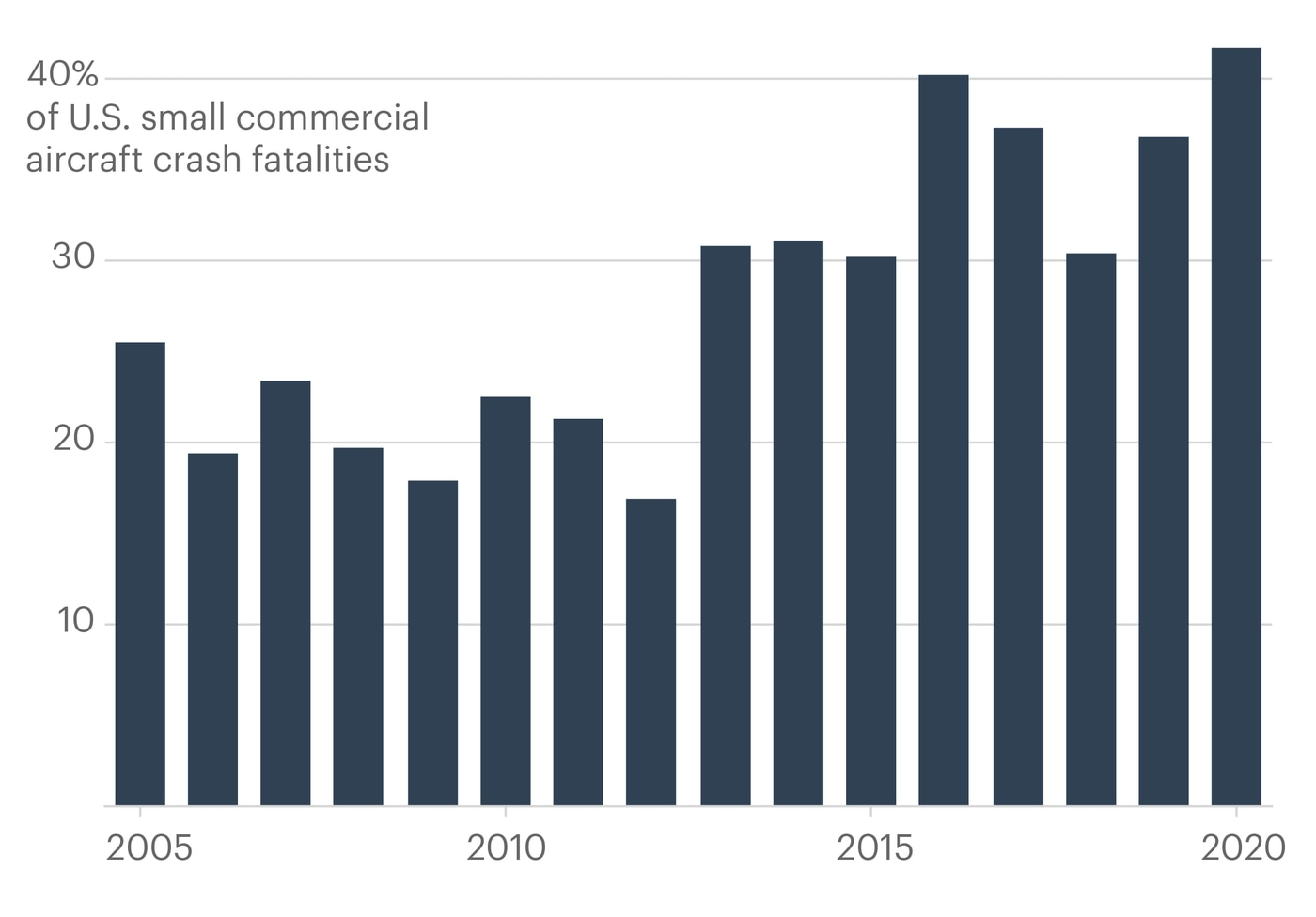 Note: Each bar in the chart depicts the percentage from the preceding five years; the listed year is the last in the range (i.e. the bar labeled 2020 represents the share from 2016-2020). Crashes involved at least one aircraft that fell under Part 135 of the FAA's regulations. (Agnel Philip/ProPublica; Source: National Transportation Safety Board)