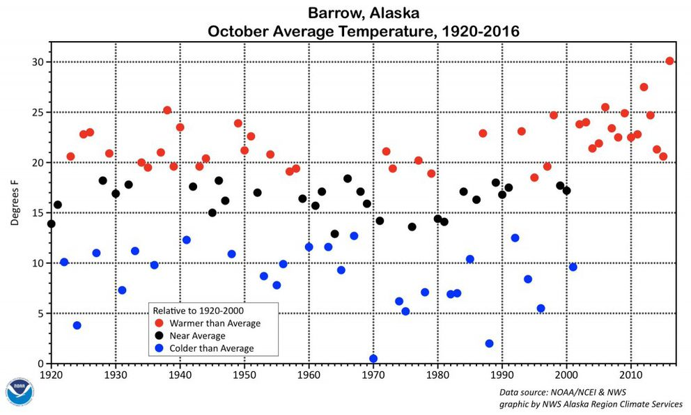 Graph from the U.S. Weather Service showing recent Barrow temperatures for October have been above average. In the past, temperatures were mixed — above, below and near the averages. (National Weather Service)