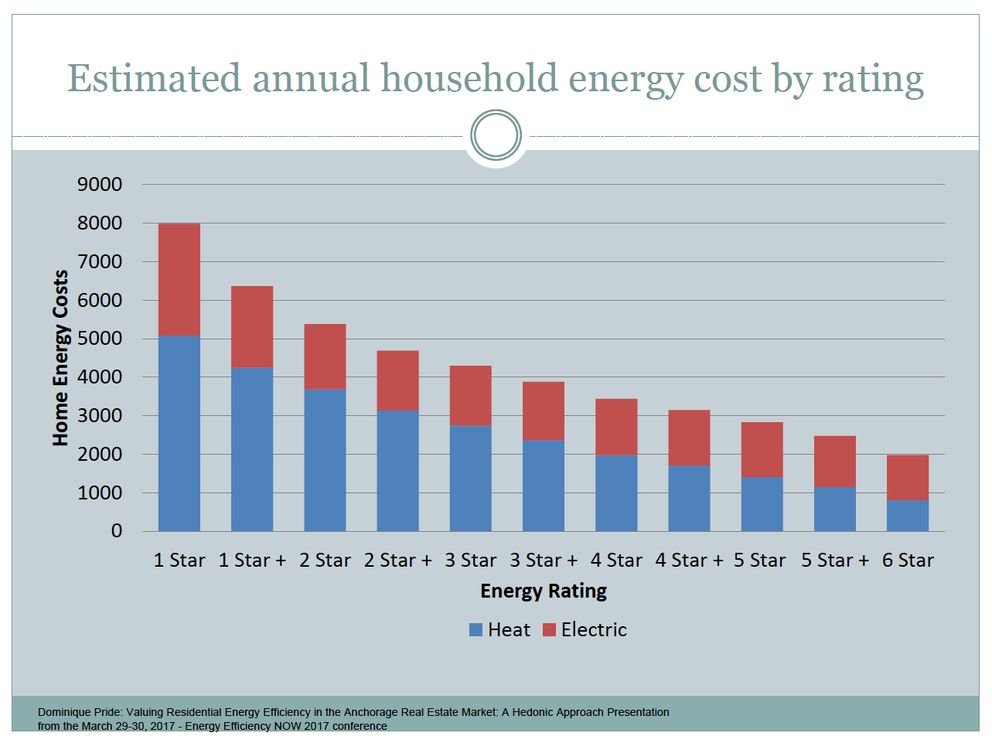 Estimated annual household energy costs, by Energy Star rating. (Courtesy Dominique Pride)