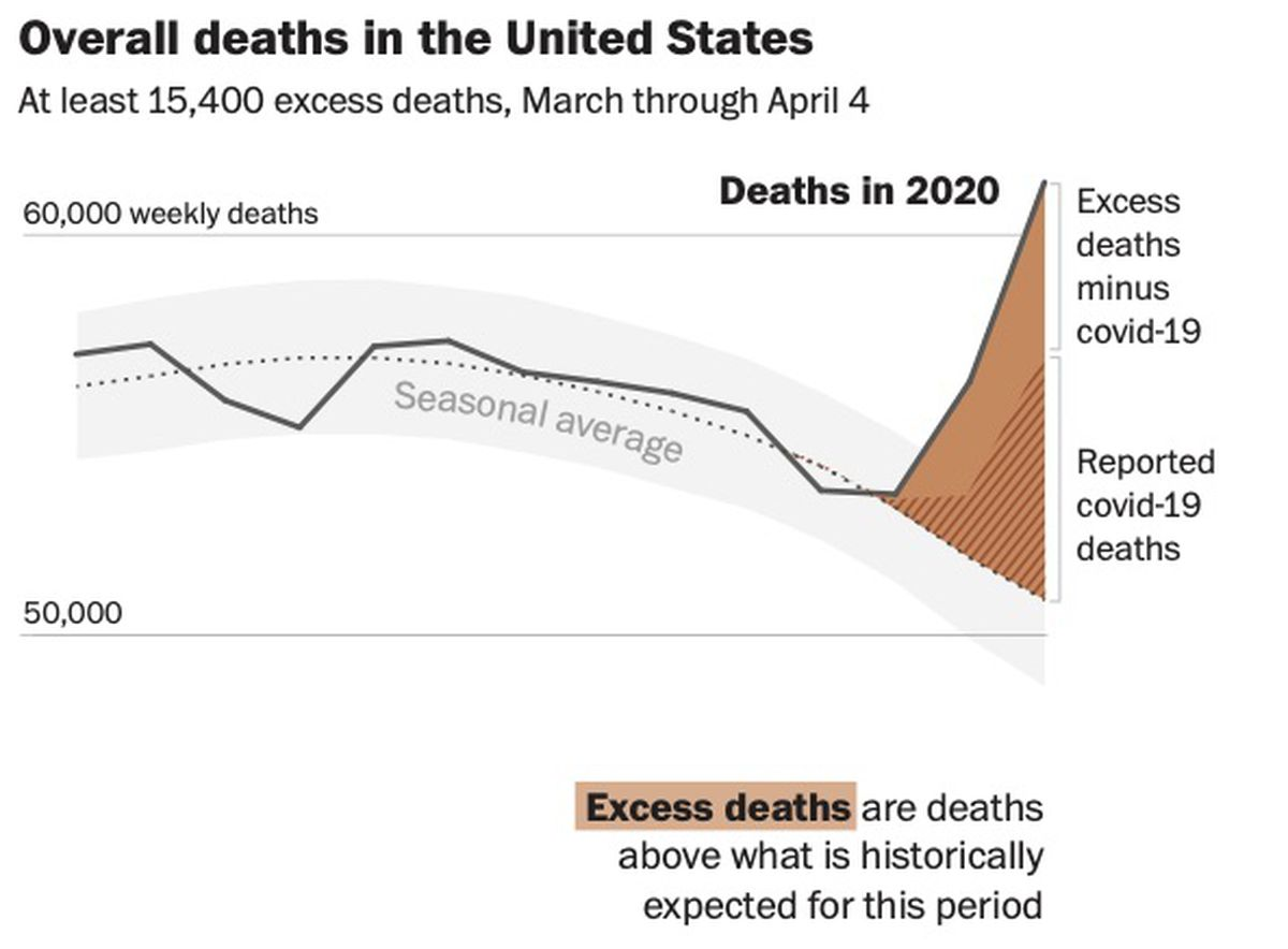 Us Deaths Soared In Early Weeks Of Pandemic Far Exceeding Number Attributed To Covid 19 Anchorage Daily News