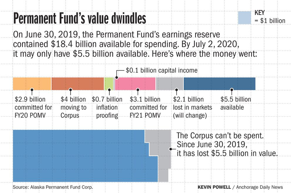 On June 30, 2019, the Permanent Fund's earnings reserve contained $18.4 billion available for spending. By July 2, 2020, it may only have $5.5 billion available. Here's where the money went: