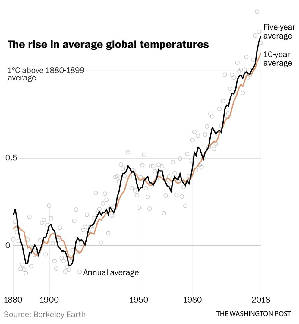 Climate average global temperatures