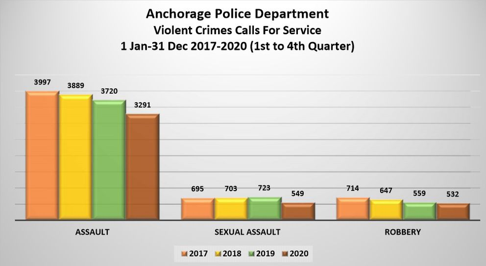 Calls for service related to violent crime in Anchorage from 2017 - 2020. (Anchorage Police Department)
