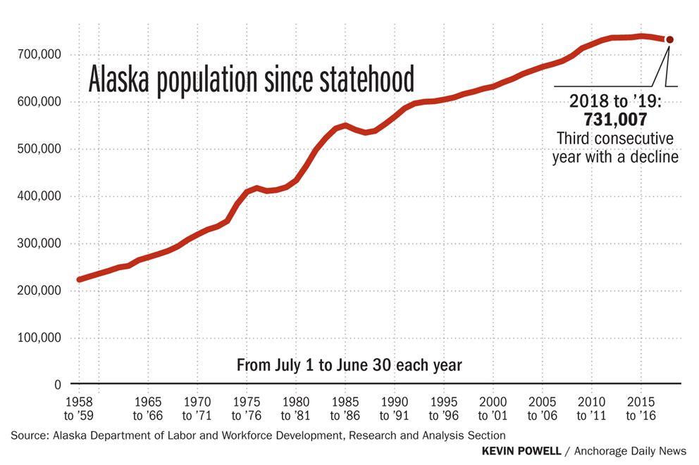 Alaska S Population Drops For The 3rd Year In A Row Anchorage Daily News