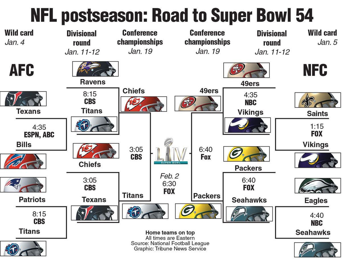 UPDATE: NFL playoff bracket.