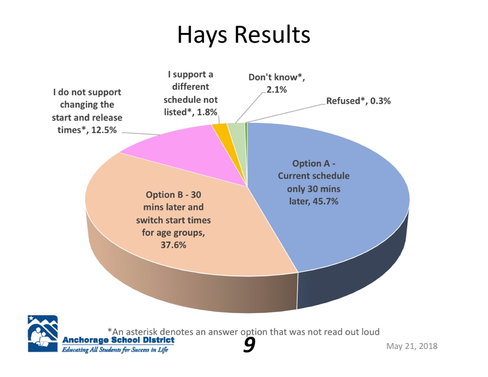 The results from a telephone survey conducted in May. There were 383 randomly-selected parents interviewed. (Screenshot of Anchorage School District presentation)