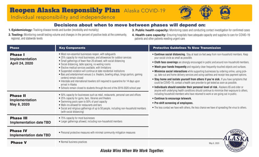 The state of Alaska's guidelines for 'phase two ' of its economic reopening plan.
