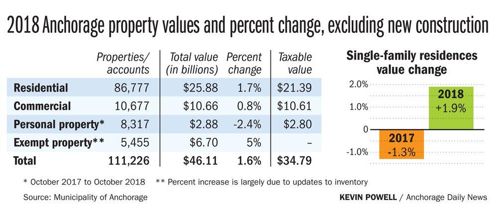 Including single-family residences value change