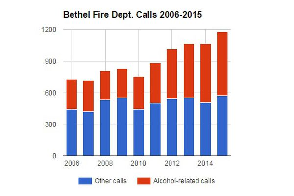 The Bethel Fire Department has seen a 113 percent increase in alcohol-fueled calls and an increase in overall call volume, despite flat staffing, since the Western Alaska community went wet in 2009.