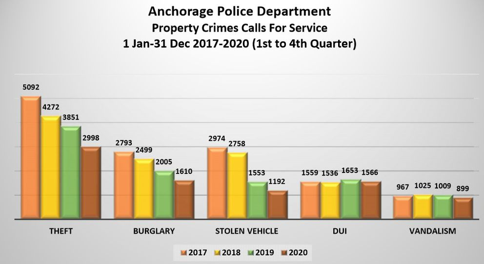 Calls for service related to property crime in Anchorage from 2017 to 2020. (Anchorage Police Department)