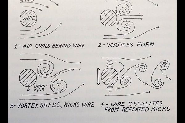A diagram from Alaska Science Nuggets showing the science behind mysterious dancing power wires. (Courtesy Ned Rozell)
