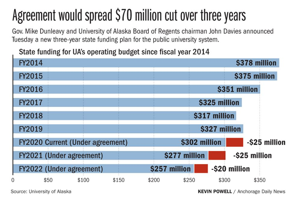 Gov. Mike Dunleavy and University of Alaska Board of Regents chairman John Davies announced Tuesday a new three-year state funding plan for the public university system.