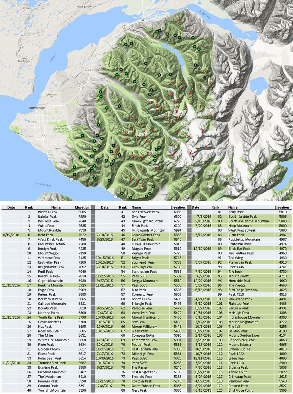 Gerrit Verbeek's progress on climbing all 120 peaks in Chugach State Park as of Tuesday, May 16, 2017. (Courtesy Gerrit Verbeek)