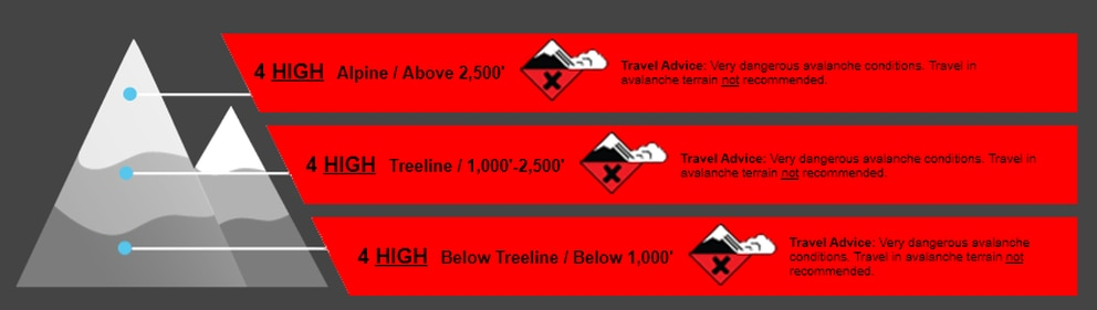 A screengrab of an avalanche advisory for the Turnagain Pass area from the Chugach National Forest Avalanche Information Center for March 16, 2019. (Screengrab Chugach National Forest Avalanche Information Center.)