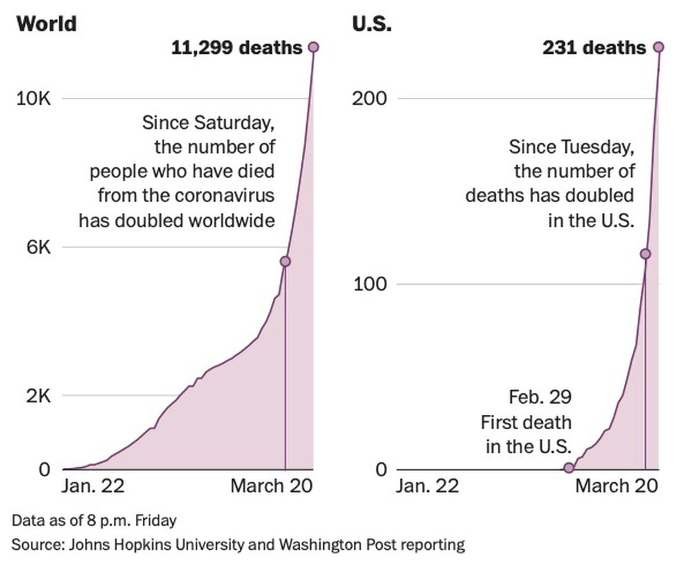 Virus graphic showing deaths worldwide and in the U.S. (Washington Post)
