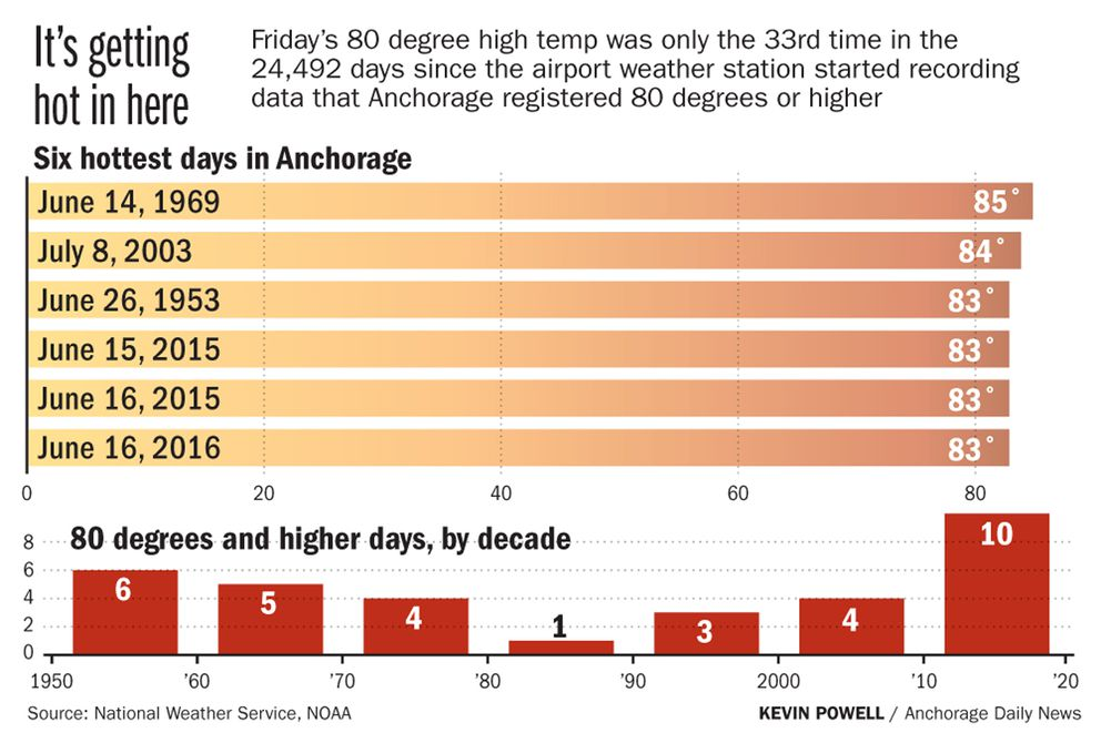 Friday's 80 degree high temp was only the 33rd time in the 24,492 days since the airport weather station started recording data that Anchorage registered 80 degrees or higher