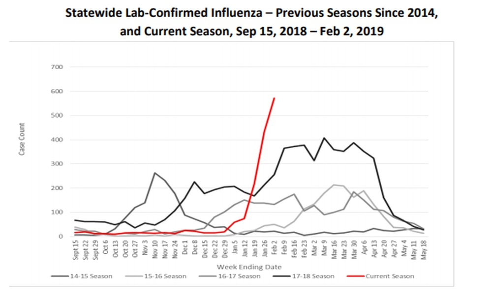 The number of flu cases confirmed statewide during the 2018-19 flu season spiked sharply in January, shattering levels seen in previous years. (Alaska Section of Epidemiology)