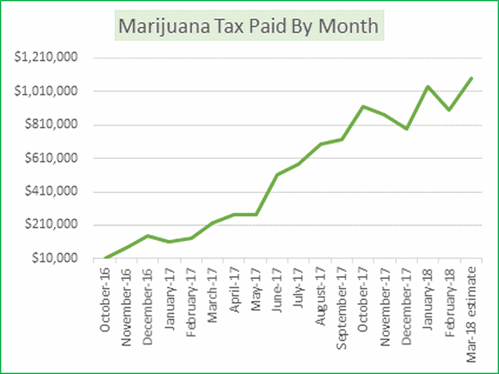 Alaska's cannabis growers pay the state's marijuana excise tax. (Alaska Department of Revenue)