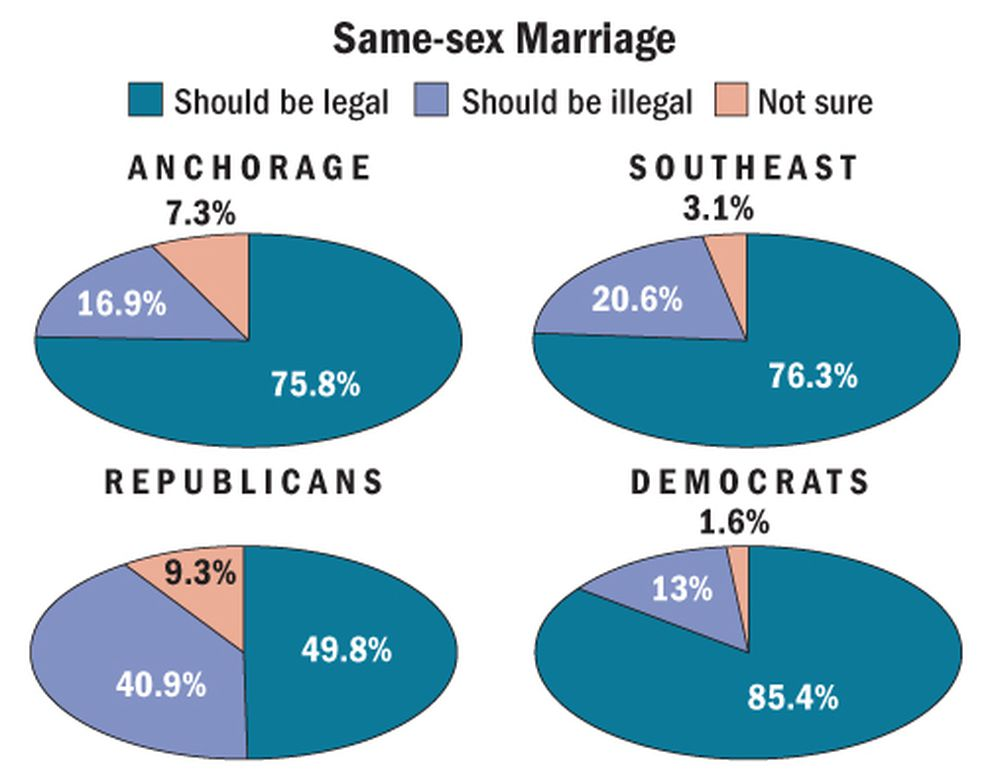 Source: Ivan Moore''s Alaska Survey Research, December 2016. (Pamela Dunlap-Shohl / Alaska Dispatch News)