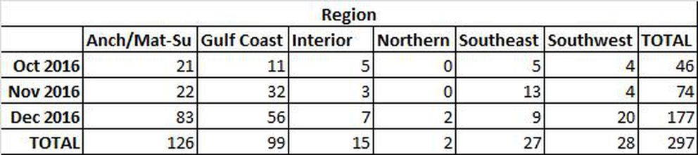 A regional breakdown of Alaska flu cases in 2016's fourth quarter shows December increases in the Anchorage/Mat-Su and Southwest regions of the state. (From DHSS)