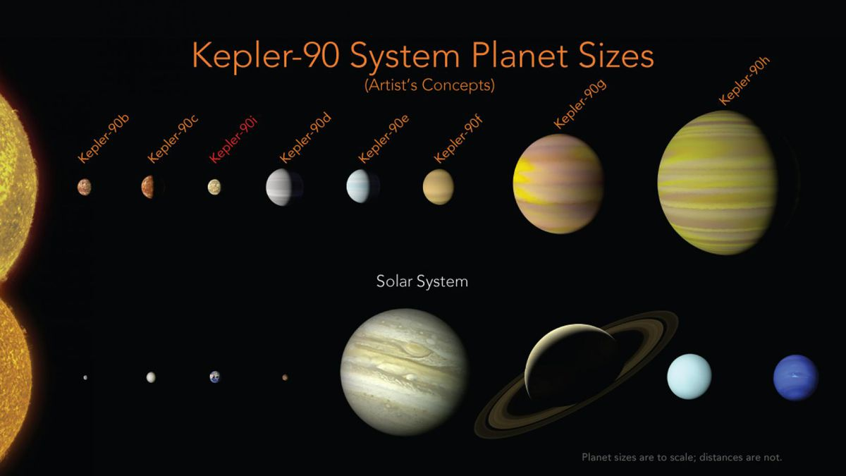 A comparison of planets in our own solar system, bottom, with planets observed circling Keplar-90. (Photo courtesy Wendy Stenzel/NASA, Ames Research Center)