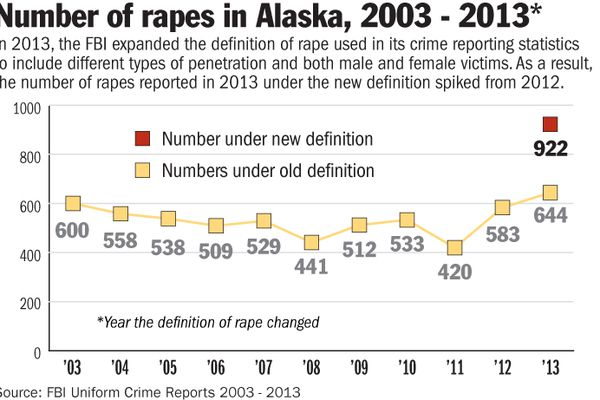 OPINION: This Senate bill will give both fair play and protection for victims of sexual assualt. Illustration: A graph depicting the FBI's reported rapes in Alaska from 2003-2013, according to its annual Uniform Crime Report.