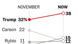 Trump surges to his biggest national lead yet over the Republican presidential field