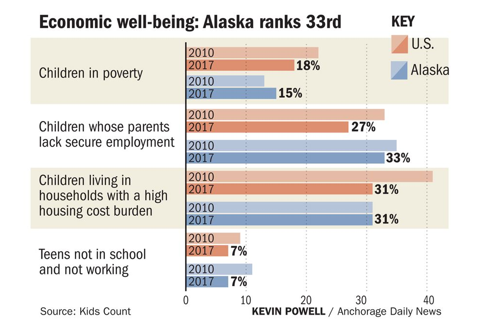 Here's how Alaska ranked in economic well-being on the 2019 Kids Count report.