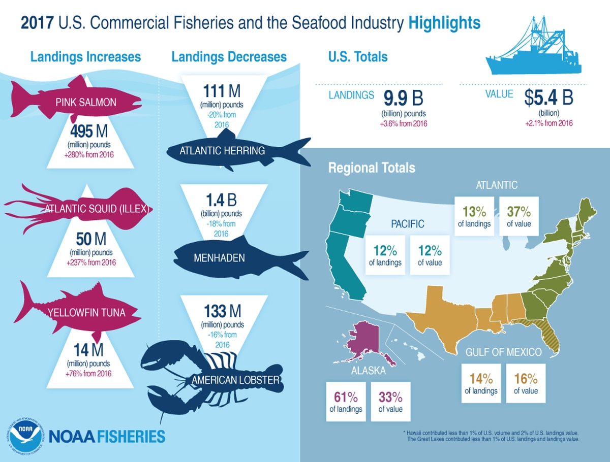 2017 U.S. commercial fisheries and the seafood industry highlights (NOAA Fisheries)