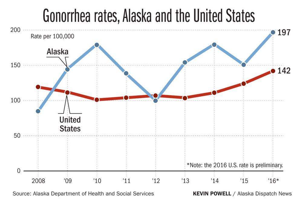 Gonorrhea rates, Alaska and the U.S., 2008-2016