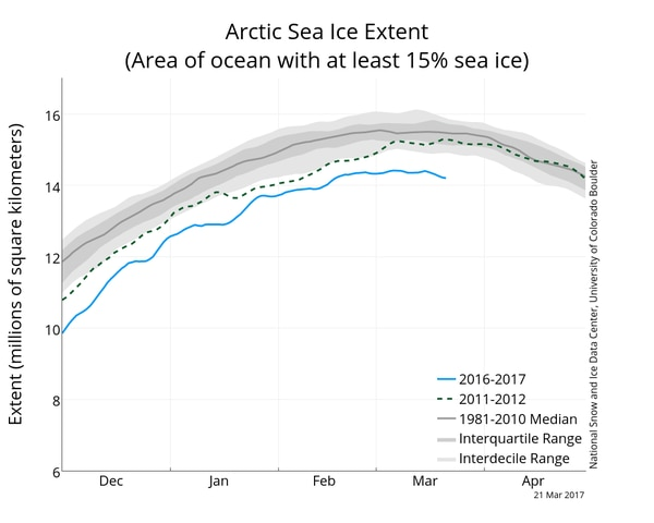 Arctic sea ice maximum at record low for third straight year