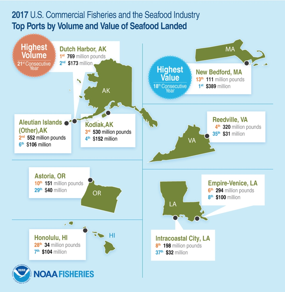 2017 U.S. commercial fisheries and seafood industry, top ports by volume and value of seafood landed (NOAA Fisheries)