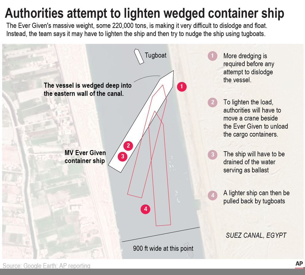 Map show what authorities will have to do the move the Ever Given vessel from the Suez Canal.