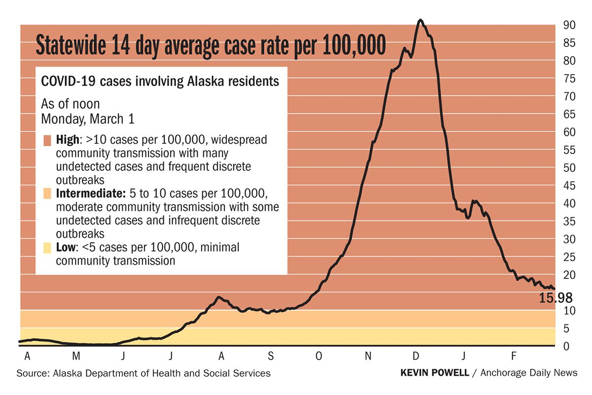Tracking COVID-19 in Alaska: 385 cases and 10 deaths — one of them recent — reported since Friday - Anchorage Daily News