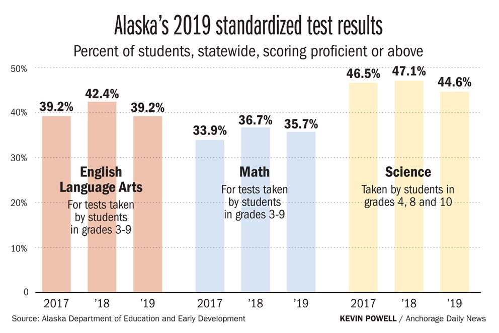Percent of students, statewide, scoring proficient or above