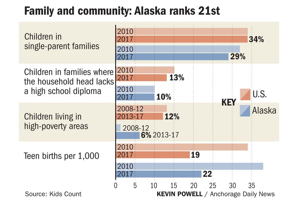 Here's how Alaska ranked in 'family and community ' on the 2019 Kids Count report.