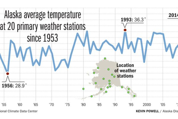 Source: National Climate Data Center