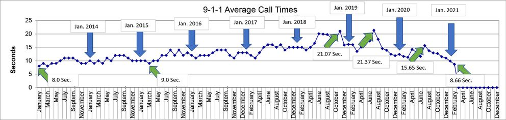 911 average call times (Anchorage Police Department)