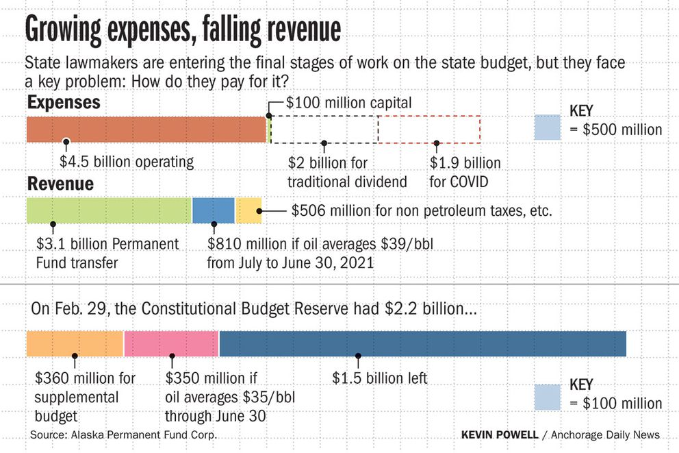 State lawmakers are entering the final stages of work on the state budget, but they face a key problem. How do they pay for it?
