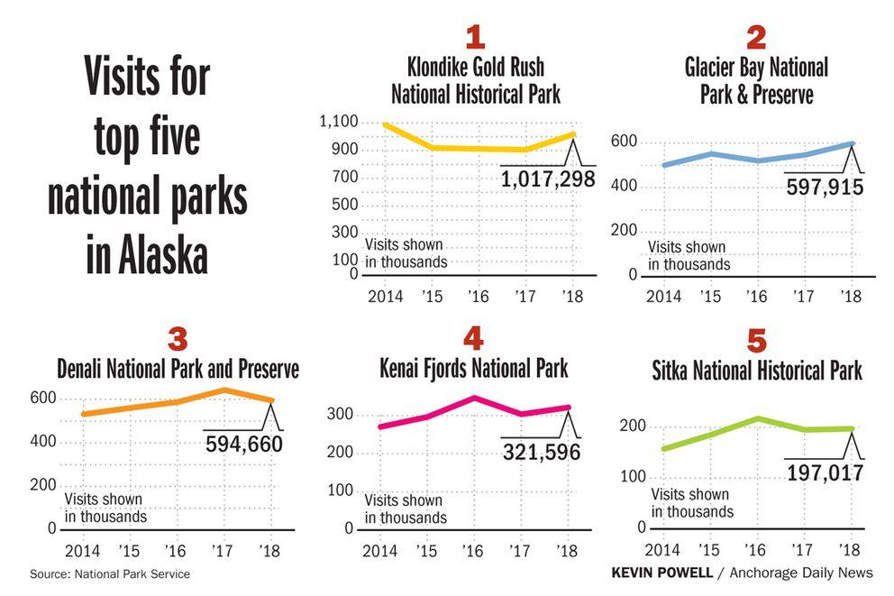 Visits for top five national parks in Alaska
