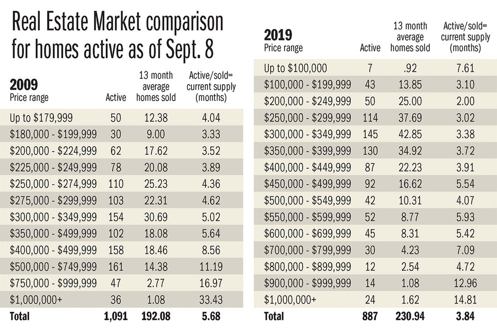 Homes active as of Sept. 8