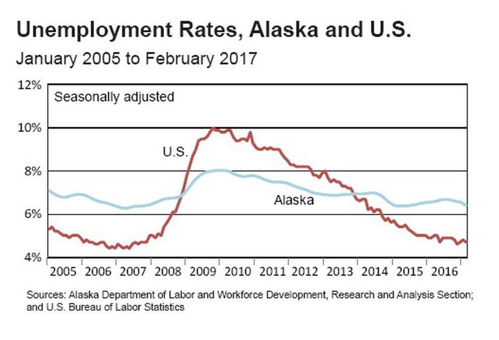 Alaska's unemployment numbers versus the U.S. average, from 2005 through early 2017. (Alaska Department of Labor and Workforce Development)