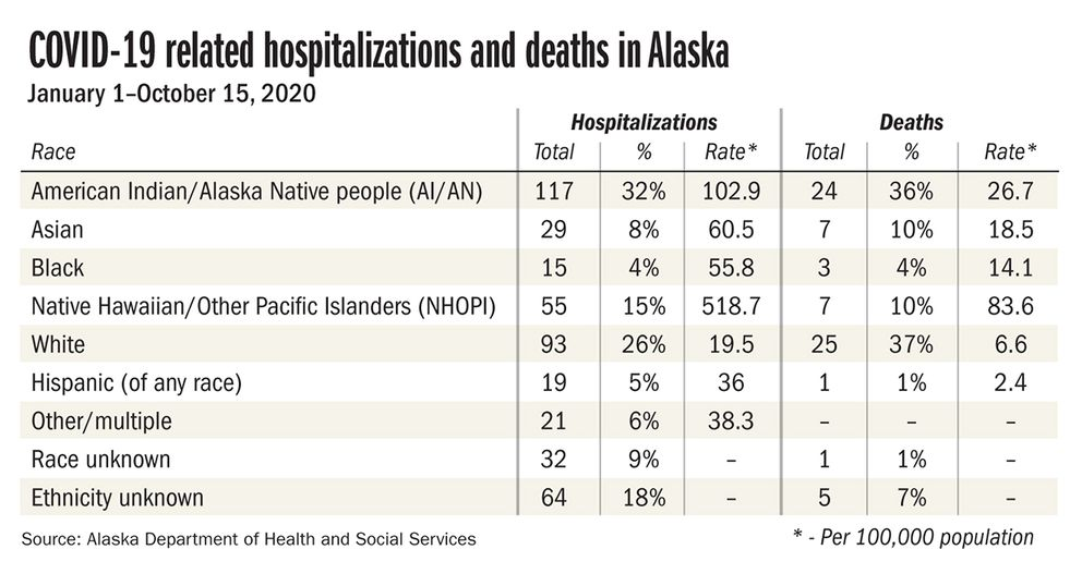 New Report Reveals Stark Disparities By Race Age And Gender In Covid 19 Deaths And Hospitalizations In Alaska Anchorage Daily News